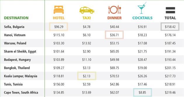 由最便宜到最貴,再加上機票的價錢,大約可以計算到一個行程的洗費